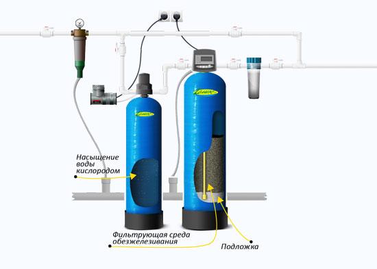 Фильтры для обезжелезивания воды из скважины своими руками