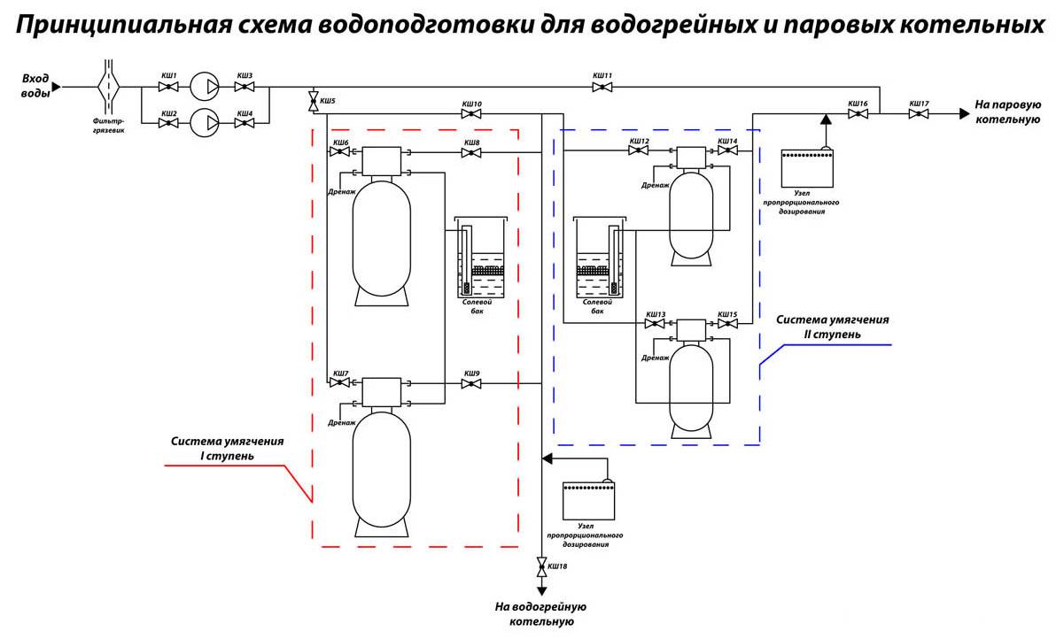 оборудование водоподготовки в газовой котельной